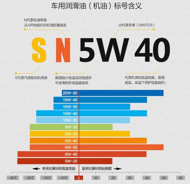 大差价!Shell 壳牌 SN 5W-40 全合成润滑油 4L 126元(京东299元) 买手党-买手聚集的地方
