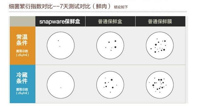 美国康宁Snapware四面锁扣玻璃耐热保鲜盒6件套装SP-6EP-RRS2/RZ 98元包邮(原价238元) 买手党-买手聚集的地方