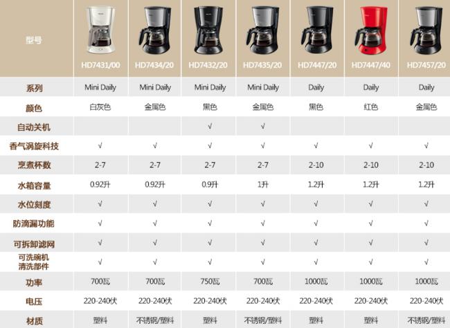 Philips 飞利浦 家用 美式滴滤咖啡机 HD 7431/00 188元(京东249元) 买手党-买手聚集的地方