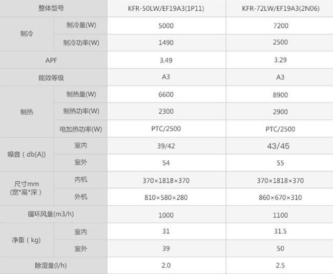 Hisense 海信 3匹 冷暖变频 立柜式空调KFR-72LW/EF19A3(2N06) 5299元(长期售价6299元) 买手党-买手聚集的地方