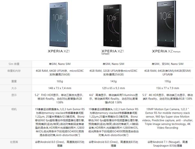 骁龙835+索尼加持:Sony 索尼 Xperia XZ1 智能手机 4G+64G Prime会员1650元 买手党-买手聚集的地方