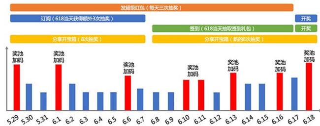 618红包已奖池已翻倍!618必领红包 错过等半年 天猫、京东最高618元红包 买手党-买手聚集的地方