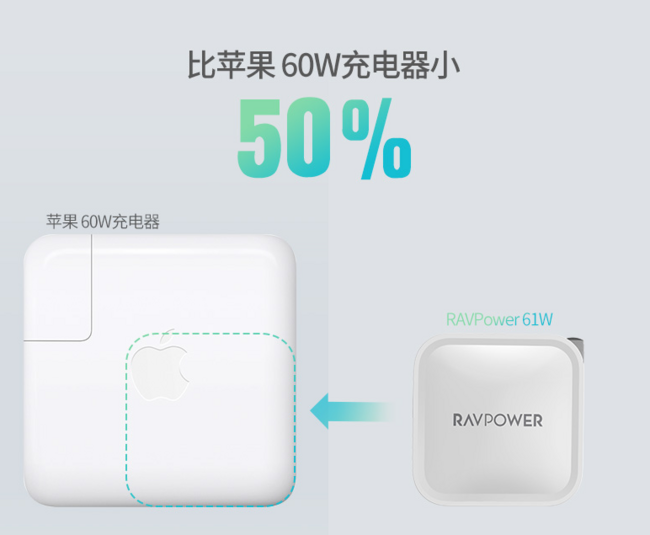 预售最后3小时,麻将大小、61W氮化镓黑科技!RAVPower 充电器 RP-PC112 159元到手(上次推荐189元) 买手党-买手聚集的地方