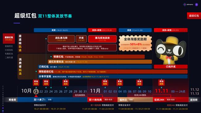 每日必领!天猫/淘宝2020双11超级红包 首日加码!每日3次机会! 买手党-买手聚集的地方