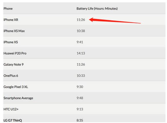 二手质品上新、11.5h恐怖续航!最便宜的全面屏:黑解 95-98新  iPhone XR 64G三网通手机 1949元包顺丰  买手党-买手聚集的地方